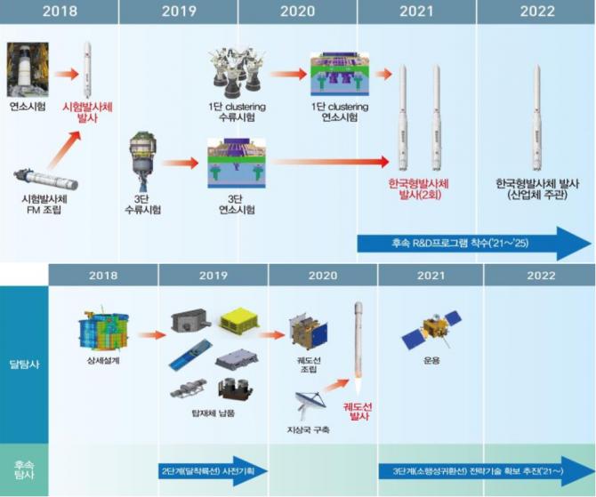 단계별 한국형 우주발사체(위) 및 달 궤도선 개발 과정 - 과학기술정보통신부 제공